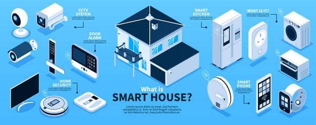محصولات خانه هوشمند